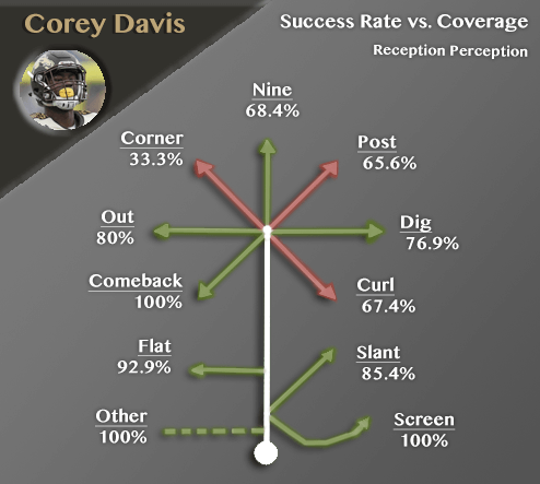 Corey Davis Reception Perception success rate