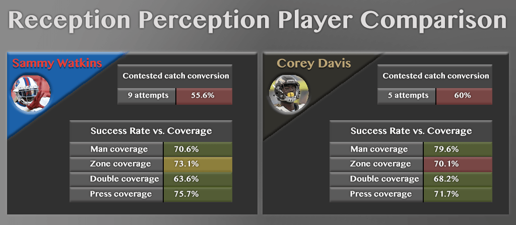 Davis Watkins comparison v