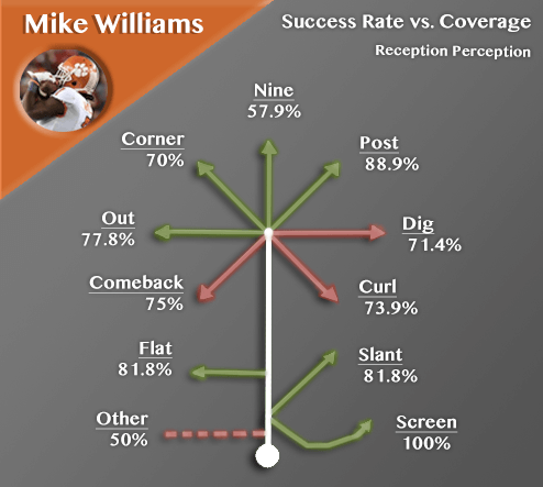 Mike Williams Route Success rate