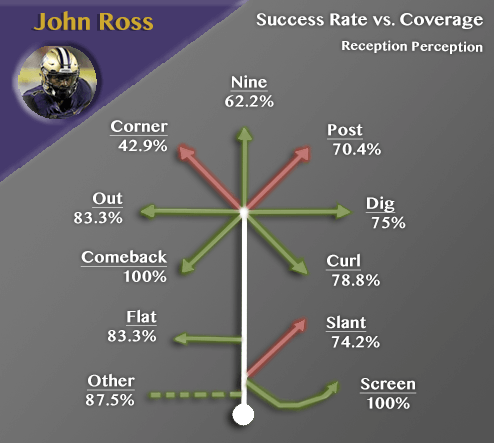 John Ross Reception Perception success rate