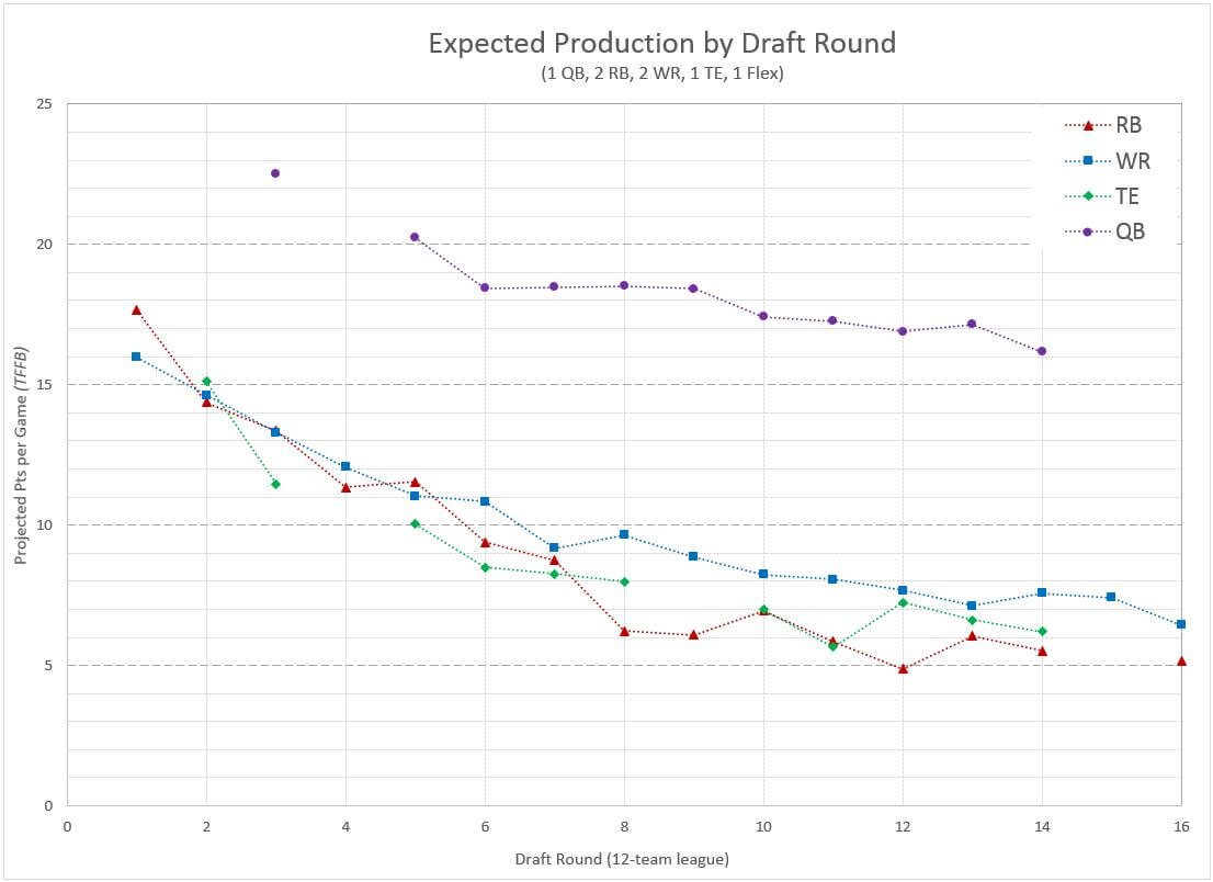 Positional Replacement Value by Draft Round in Fantasy