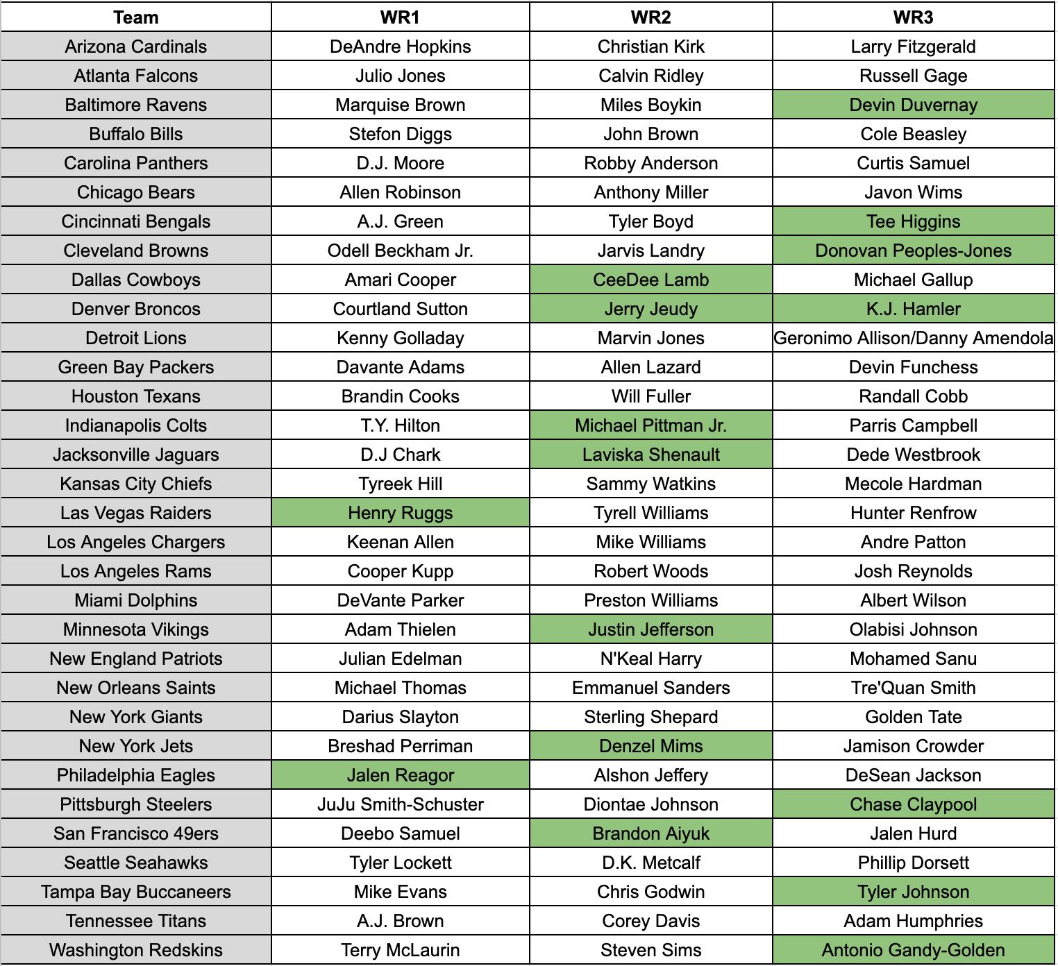 2020 Post Nfl Draft Wr Depth Chart Fantasy Football Fantasy Footballers Podcast