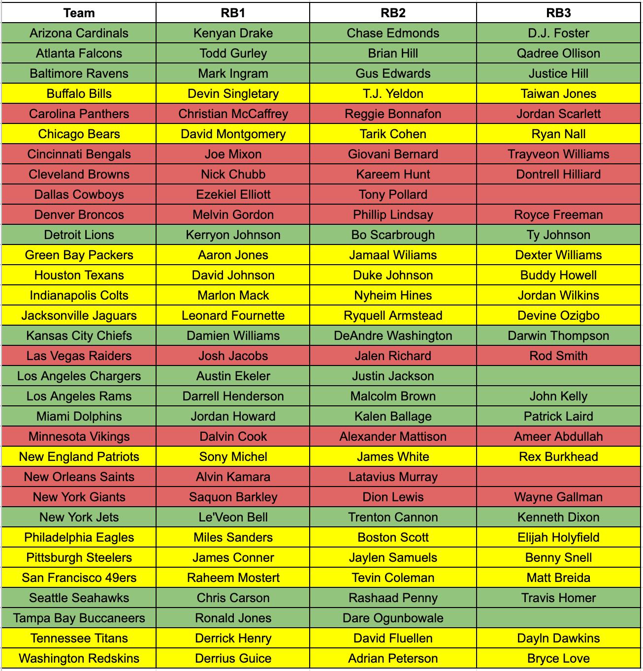 Pre Nfl Draft Rb Depth Chart Fantasy Footballers Podcast